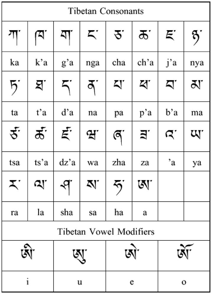 Tibetan translation services english to tibetan translation world