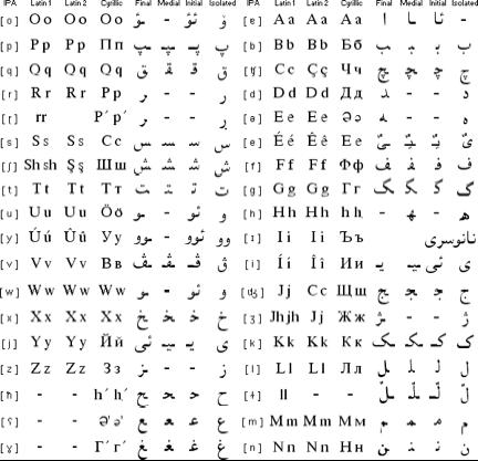 translate english to arabic writing