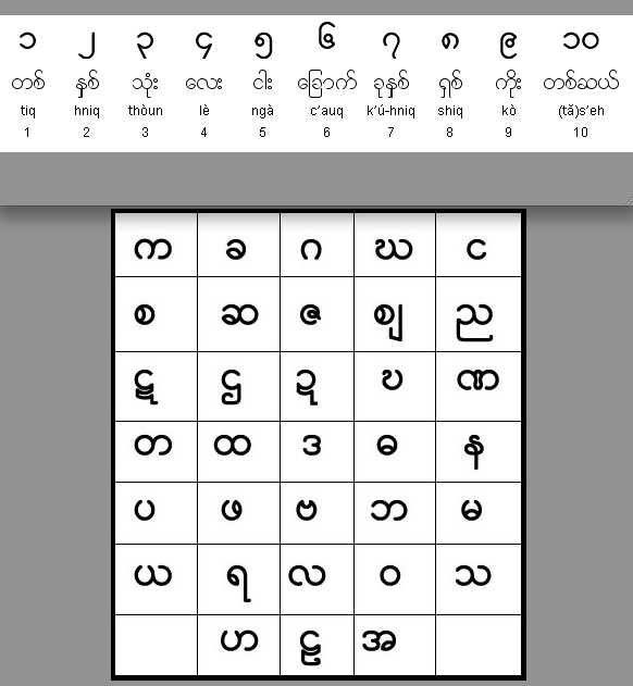 Burmese Is A Tonal Language With Three Main Tones High Low And Creaky Two Other Stopped Reduced The Are Indicated In Writing Using